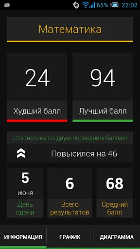 Скачать ЕГЭ Калькулятор Баллов для Андроид