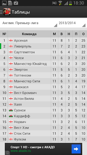 Скачать Ливерпуль+ Sports.ru для Андроид
